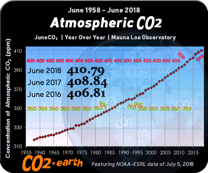 The Current CO2 ppm